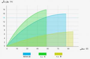 رزین استاندارد پرینتر سه بعدی NOVA3D